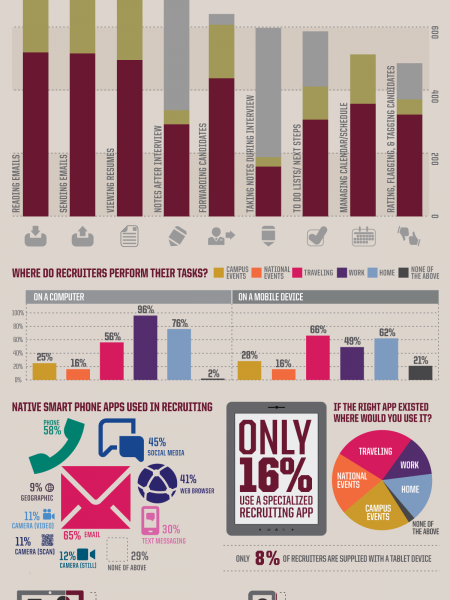 Top 10 MBA Recruiting Tasks Infographic