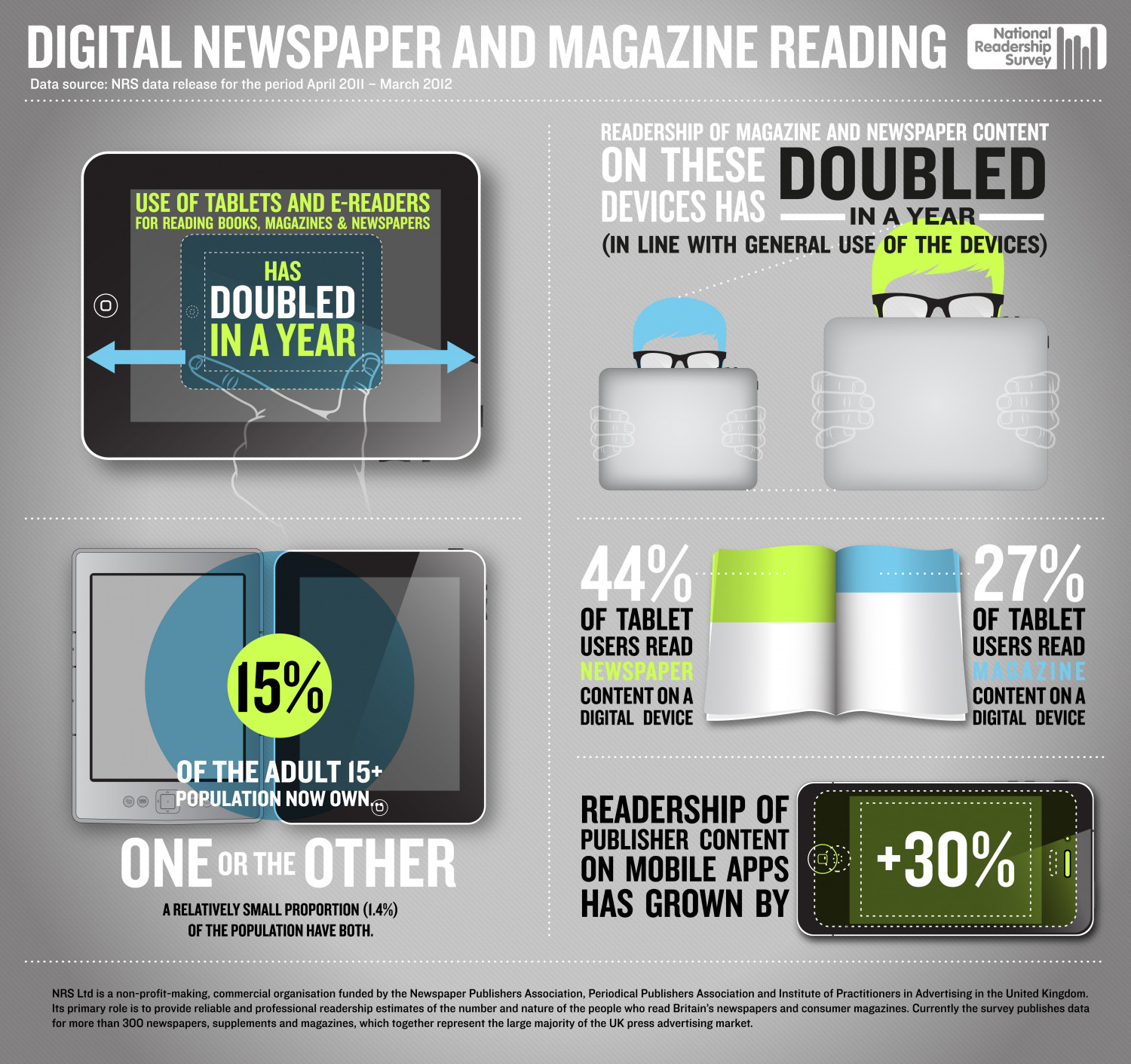 Digital Newspaper and Magazine Readership Infographic