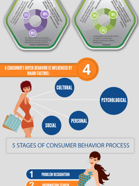 Digital Path Concumers Take When Making Purchase Decisions  Infographic