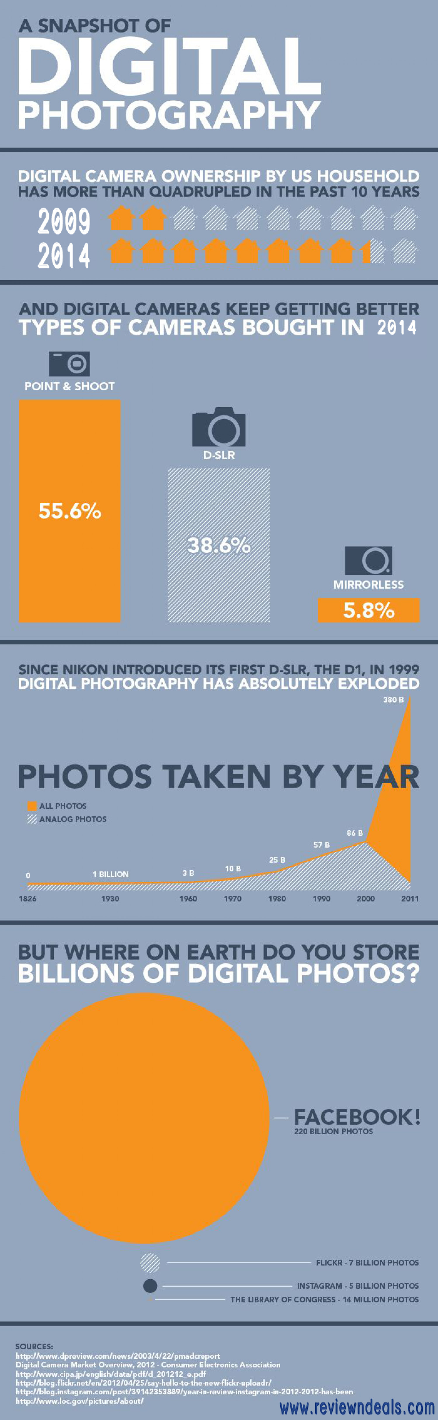 Digital Photography Infographic