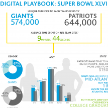 Digital Playbook: Super Bowl XLVI Infographic