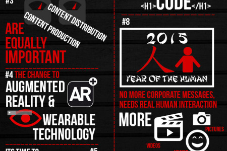 Digital Predictions for 2015 Infographic