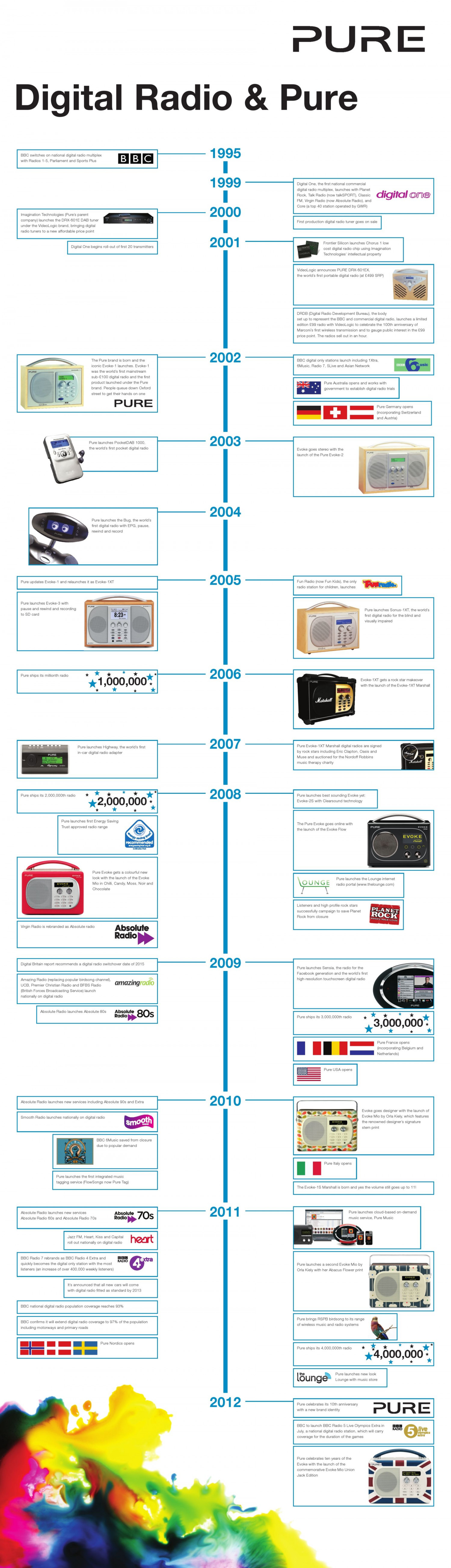 Digital radio and Pure Infographic