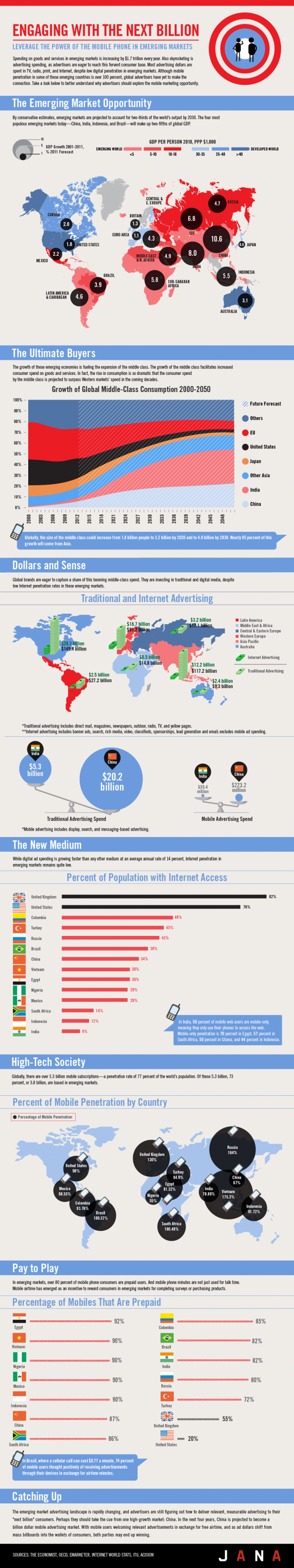 Digital Super highway: The New Marketing Distruptors Infographic