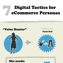 Digital Tactics for eCommerce Personas Infographic