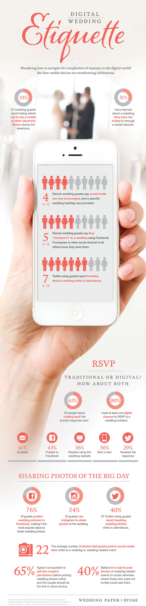 Digital Wedding Etiquette