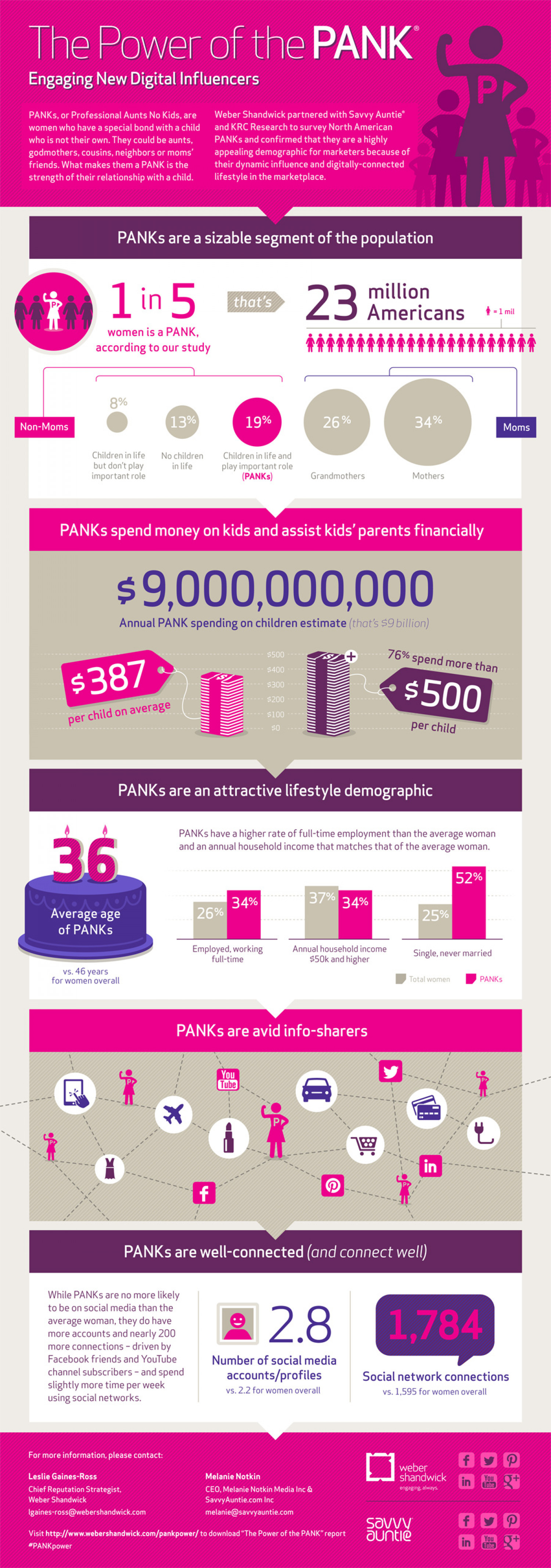 Digital Women Influencers Study: The Power of the PANK®  Infographic