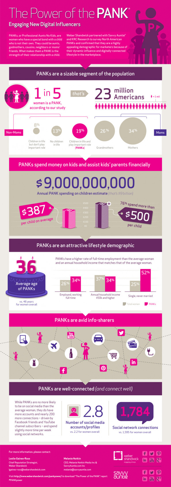 Digital Women Influencers Study: The Power of the PANK  Infographic