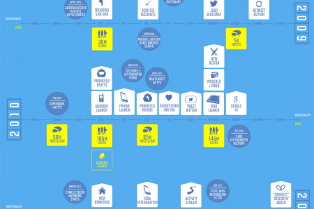 #DigitalHistory - The Story of #Twitter Infographic