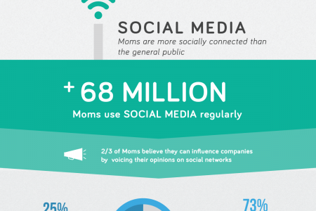 Digitally Engaged Moms Infographic