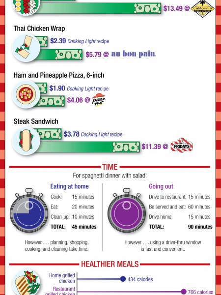 Dining On A Budget Infographic