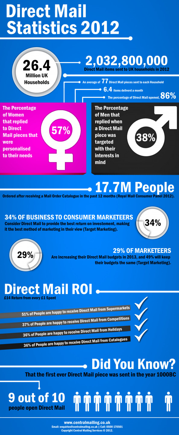 Direct Mail Statistics 2012 Infographic