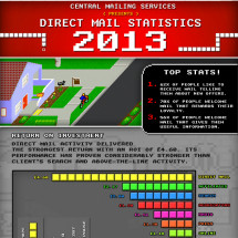 Direct Mail Statistics 2013 Infographic