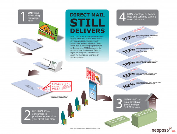 Direct Mail Still Delivers! Infographic