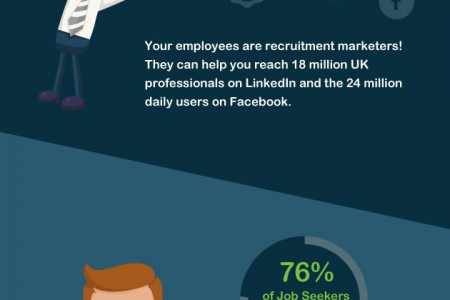 Direct Recruitment Model Infographic Infographic