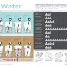 Dirty Water Infographic