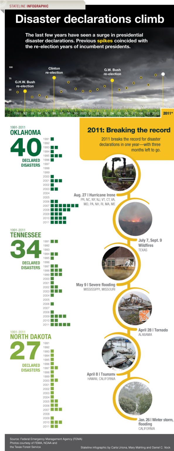 Disaster declarations climb during re-election years Infographic