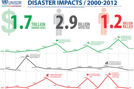 Disaster Impacts / 2000-2012 Infographic