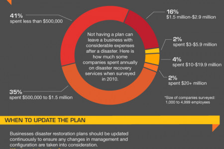 Disaster Prepardness Plans, What You Need to Know Infographic