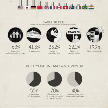 Discover the Luxury Travel Trends with Paradizo Infographic