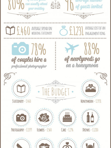 The Real Cost Of A Wedding Infographic