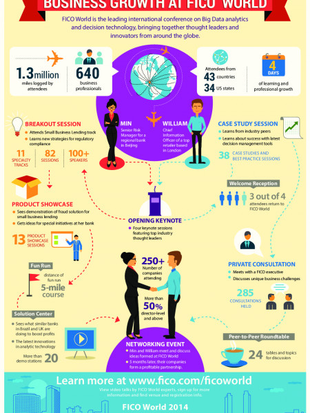 Discover Your Path to Business Growth at FICO World Infographic