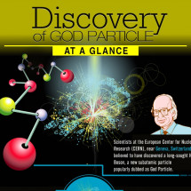 Discovery of God Particle Infographic