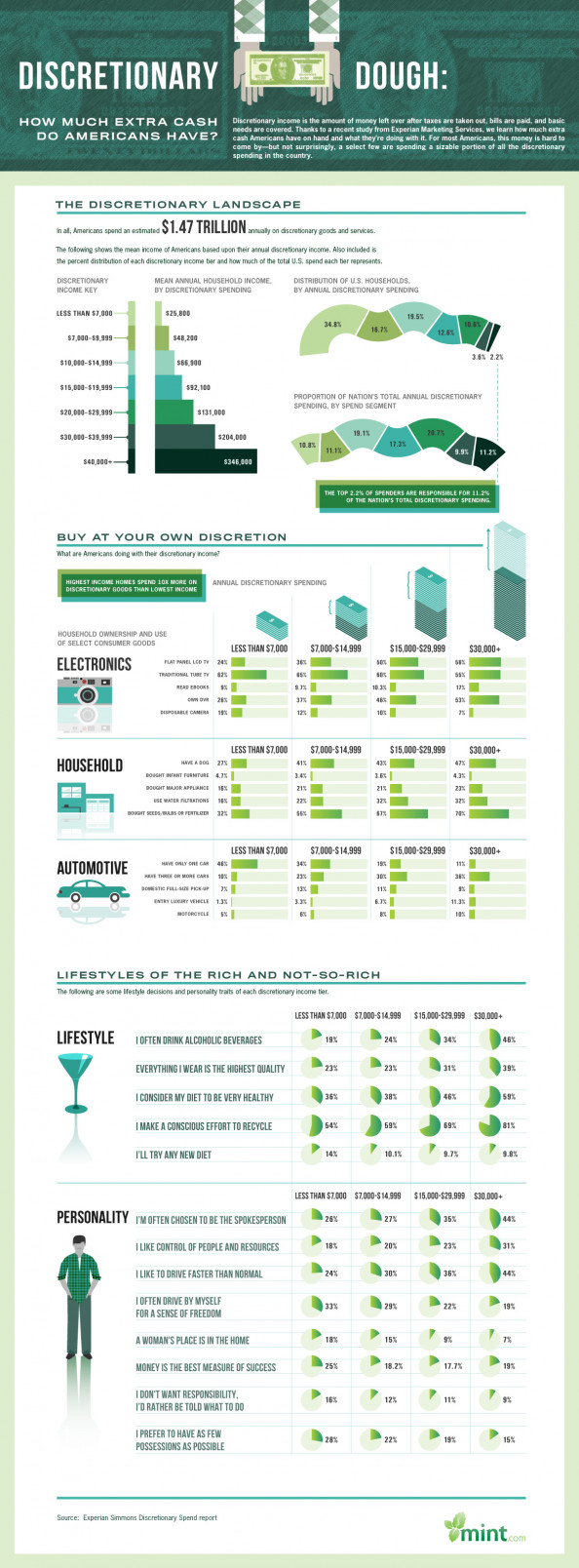 Discretionary Dough: How Much Extra Cash Do American&#039;s Have? Infographic