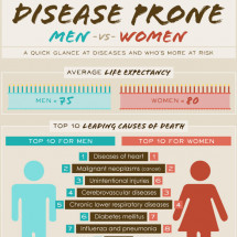 Disease Prone Men vs Women Infographic