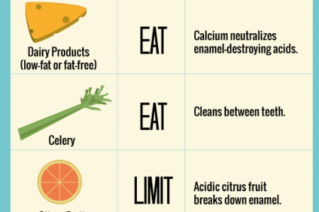 Dishing Up a Dental-Friendly Diet Infographic