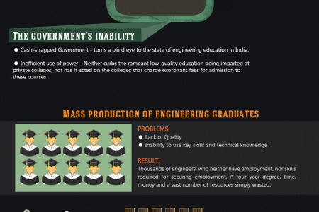 Dismal state of Engineering in India Infographic