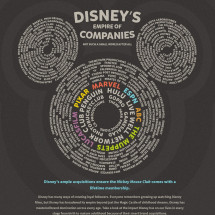 Disney's Empire of Companies Infographic