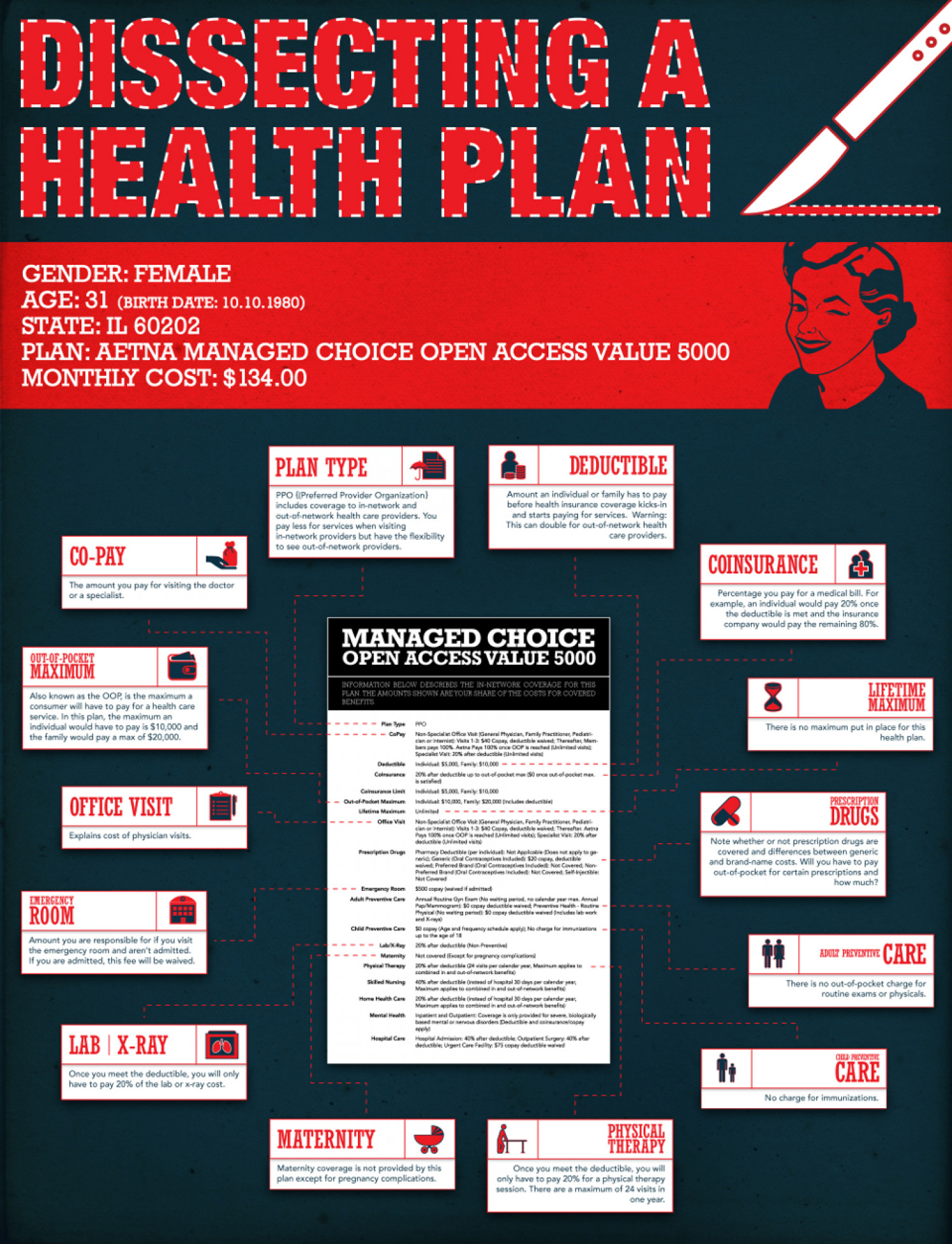 Dissecting a Health Plan Infographic