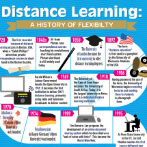 Distance learning – a history of flexibility Infographic