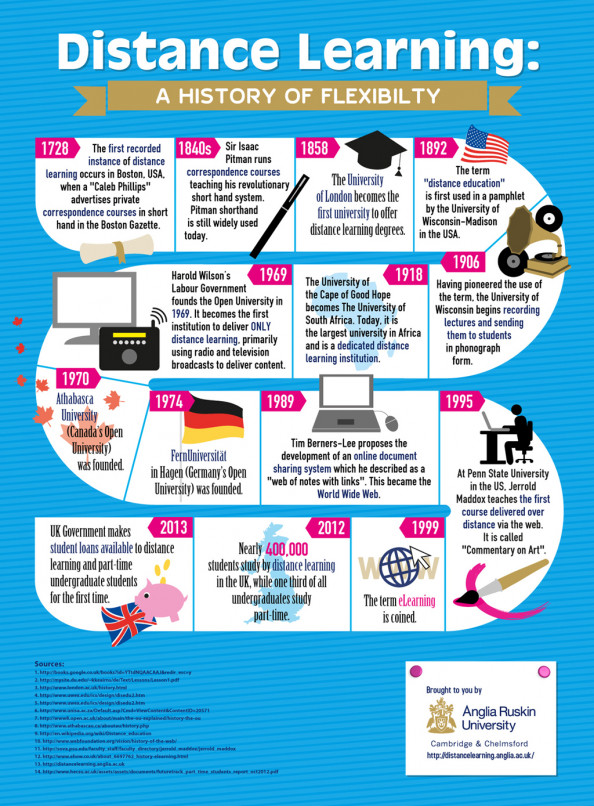 Distance learning  a history of flexibility Infographic