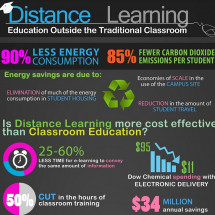 Distance Learning: Education Outside the Traditional Classroom Infographic