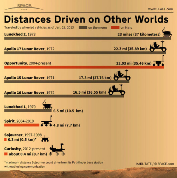 Distances Driven on Other Worlds Infographic