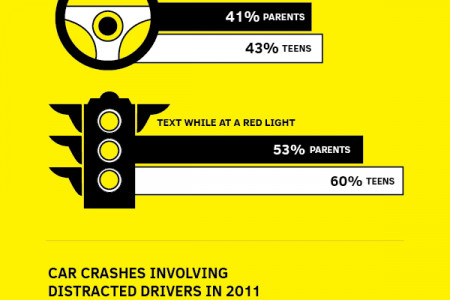 Distracted Drivers: The Dangers of Texting & Driving Infographic