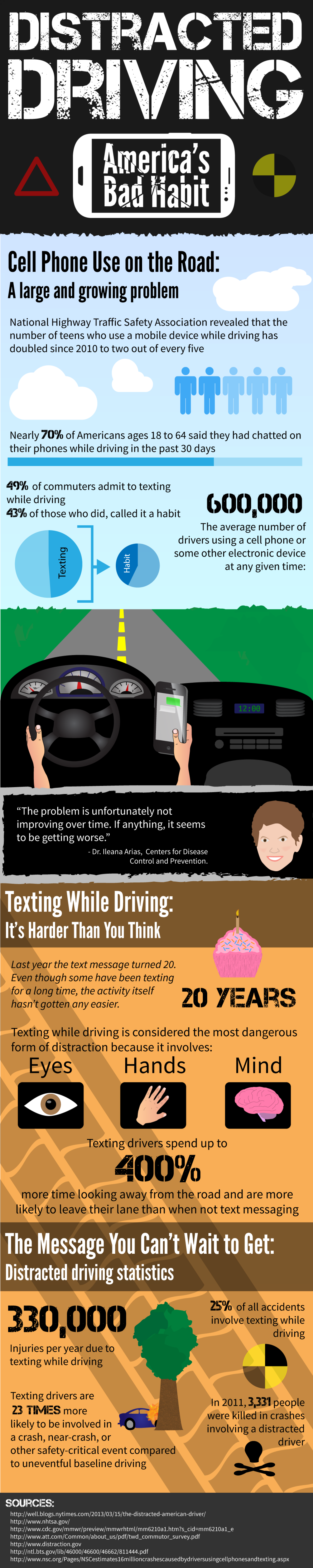 Distracted Driving - America's Bad Habit Infographic