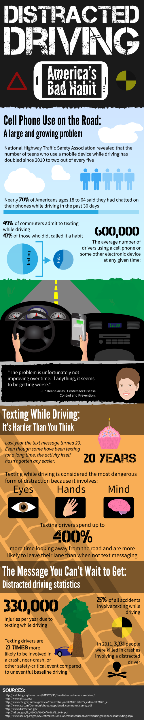Distracted Driving - America