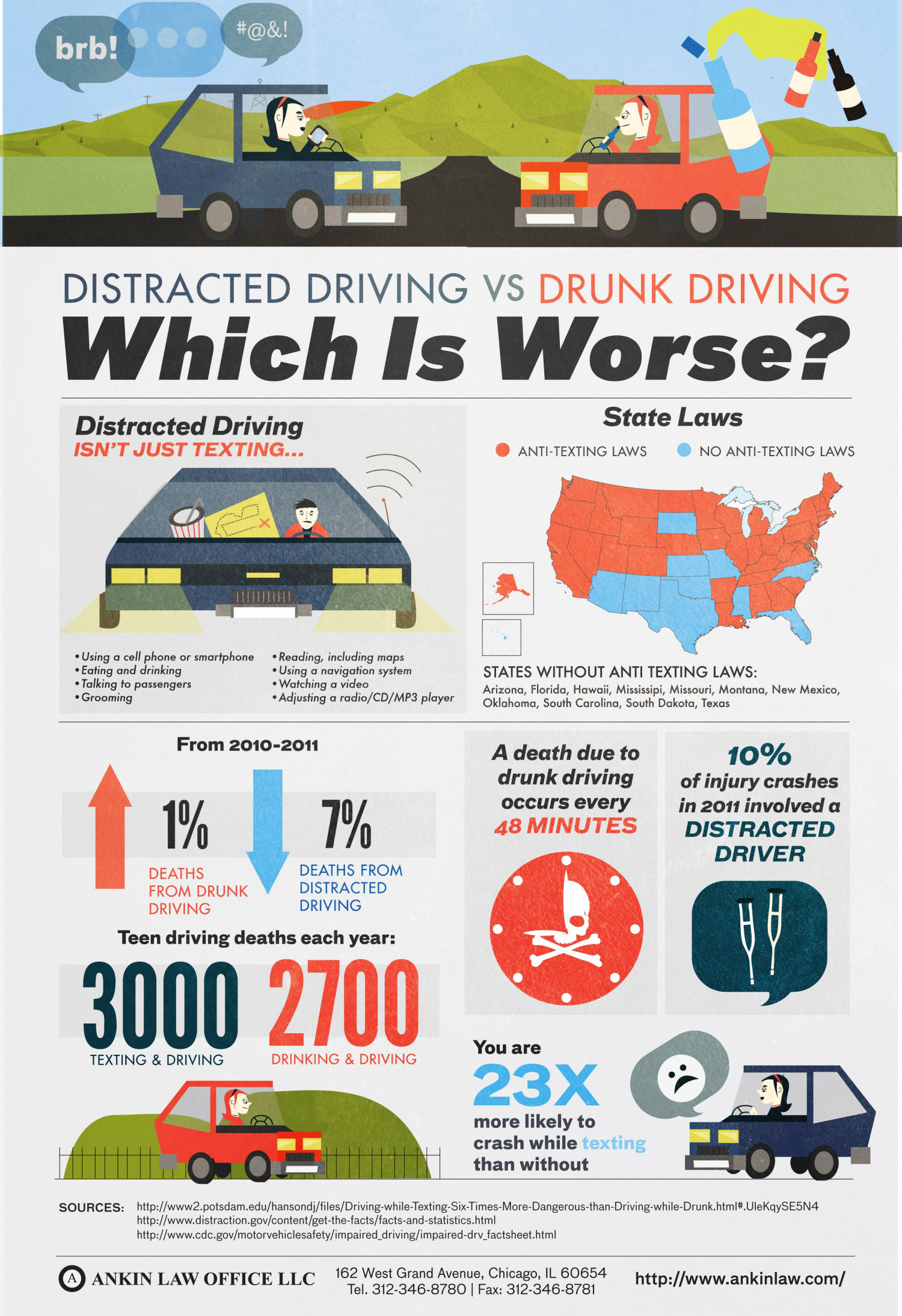 the link between car accidents and cell phone distraction In a finding that demonstrates how crucial it is to pay attention when behind the wheel, researchers report that video taken inside cars showed drivers were distracted seconds before an accident in more than two-thirds of crashes not surprisingly, the findings link cellphone use to many crashes but the investigators said they also discovered something new: the risk of crashes rose significantly when drivers were emotional -- angry, sad, tearful or agitated.