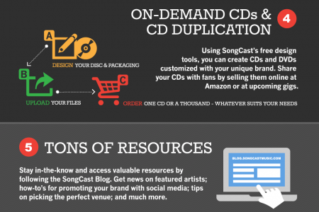 Distribute & Sell Your Music Online Infographic