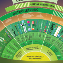 Distributed Learning Infographic