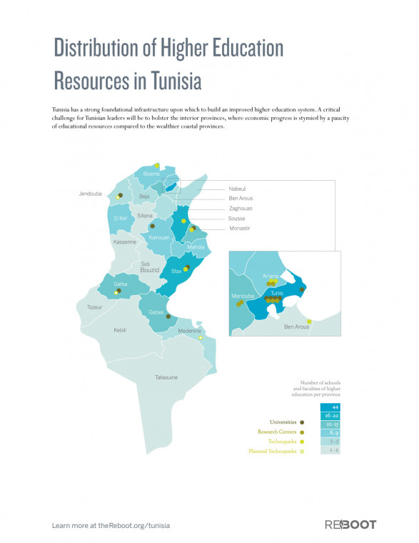 Distribution of Higher Education Resources in Tunisia