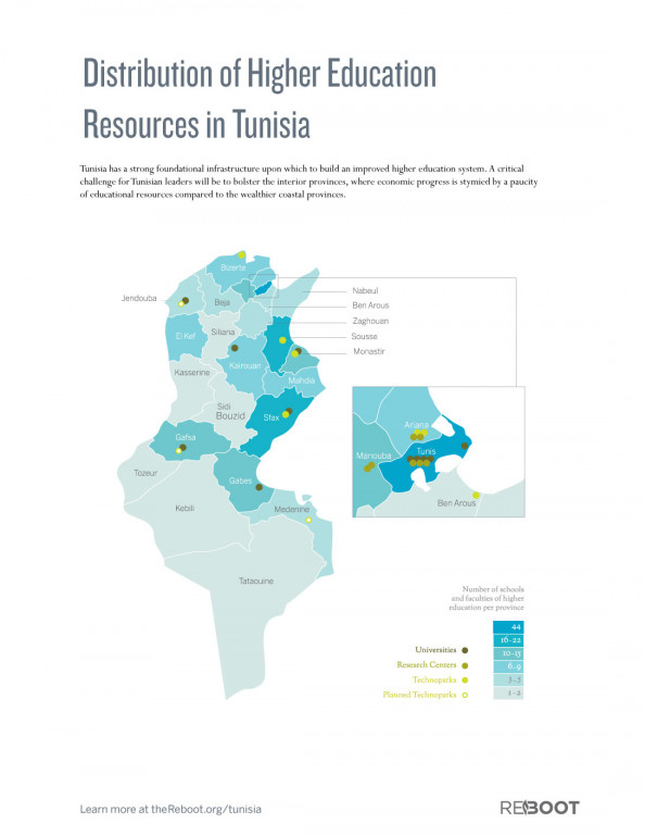 Distribution of Higher Education Resources in Tunisia Infographic