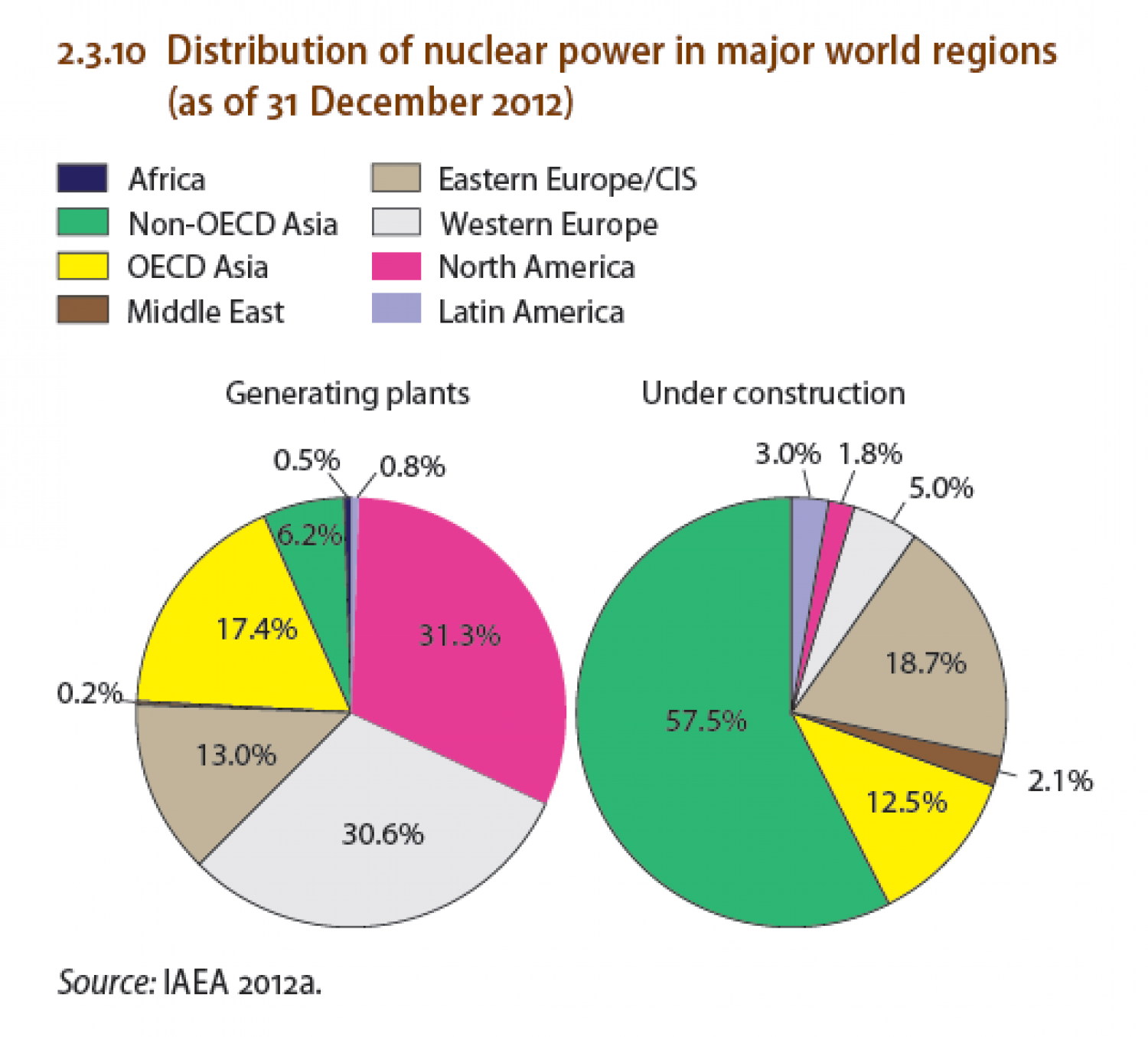 Distribution of nuclear power in major world regions (as of 31 December 2012) Infographic