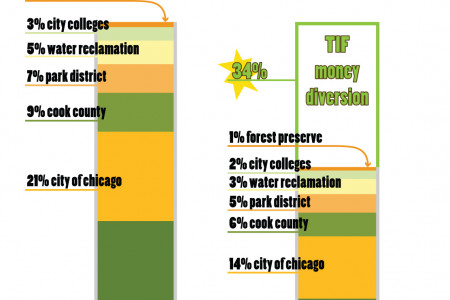 Distribution of Property Taxes in Chicago 2011 Infographic