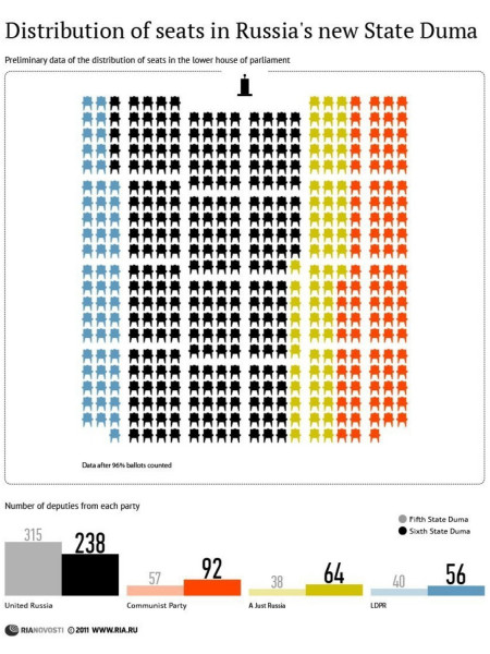Distribution of seats in Russia's new State Duma Infographic