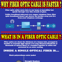 Distributors of high quality Fiber Optic Patch Cables! Infographic