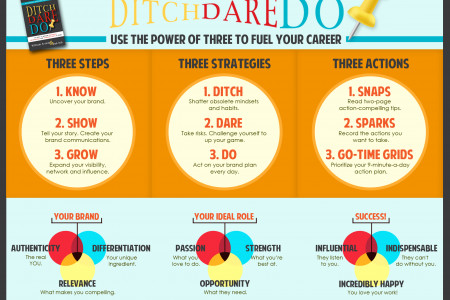 Ditch. Dare. Do! 3D Personal Branding Infographic